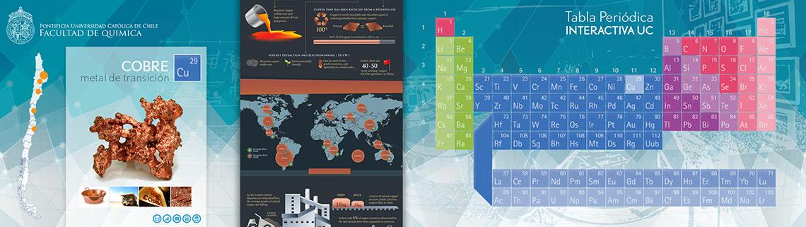Dobleaduran portafolio tabla peridica interactiva facultad qumica uc urtaz Gallery